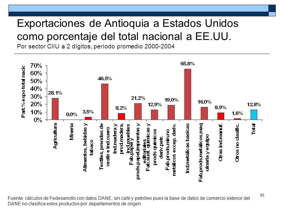 Exportaciones de Antioquia a Estados Unidos como porcentaje del total nacional a EE.UU. Por sector CIIU a 2 dígitos, período promedio 2000-2004