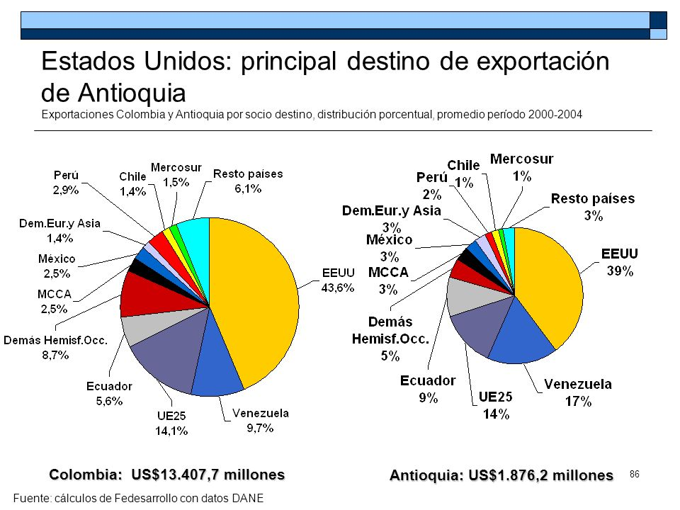 Colombia: US$13.407,7 millones Antioquia: US$1.876,2 millones