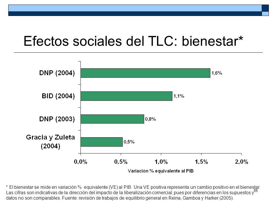 Efectos sociales del TLC: bienestar*
