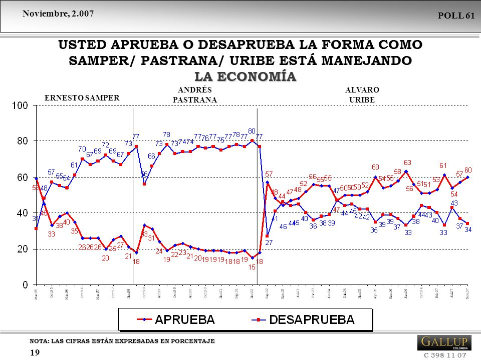 USTED APRUEBA O DESAPRUEBA LA FORMA COMO SAMPER/ PASTRANA/ URIBE ESTÁ MANEJANDO LA ECONOMÍA