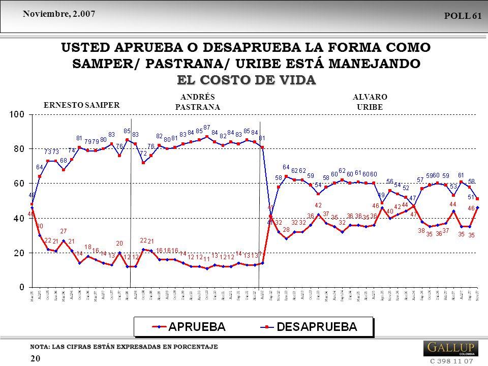USTED APRUEBA O DESAPRUEBA LA FORMA COMO SAMPER/ PASTRANA/ URIBE ESTÁ MANEJANDO EL COSTO DE VIDA
