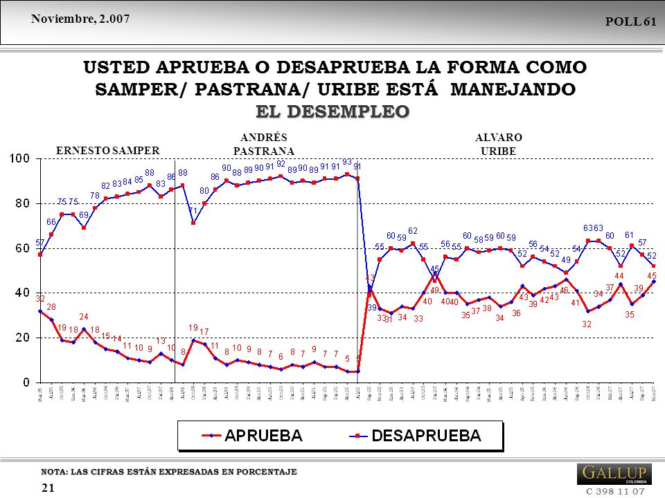 USTED APRUEBA O DESAPRUEBA LA FORMA COMO SAMPER/ PASTRANA/ URIBE ESTÁ MANEJANDO EL DESEMPLEO