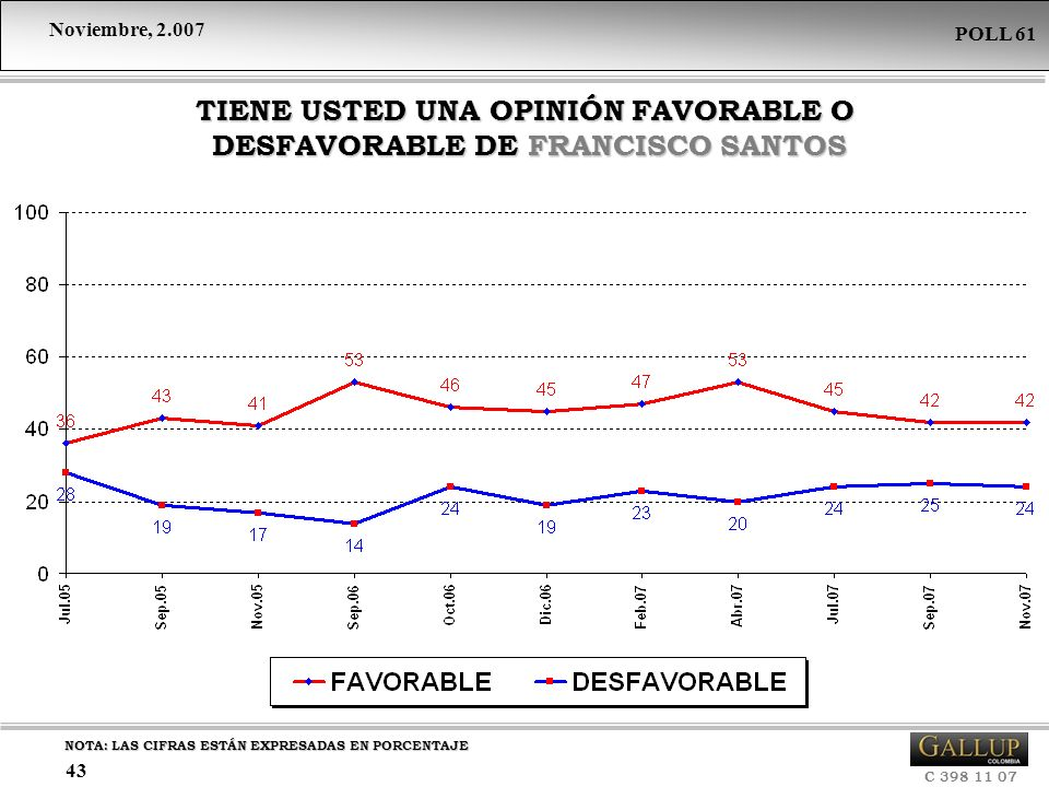 TIENE USTED UNA OPINIÓN FAVORABLE O DESFAVORABLE DE FRANCISCO SANTOS
