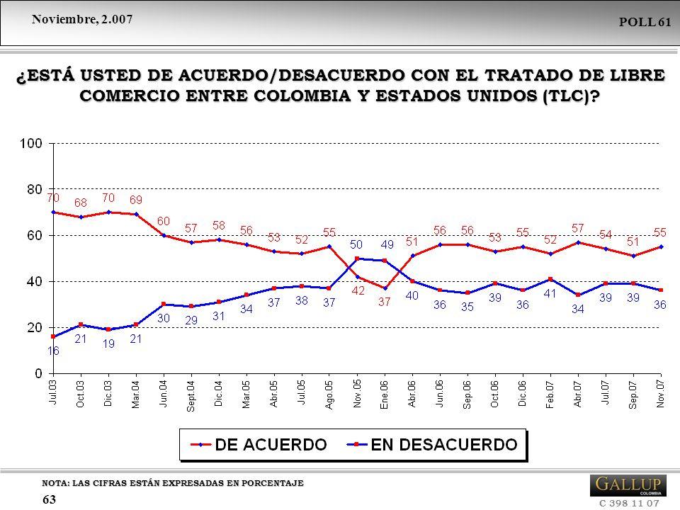¿ESTÁ USTED DE ACUERDO/DESACUERDO CON EL TRATADO DE LIBRE COMERCIO ENTRE COLOMBIA Y ESTADOS UNIDOS (TLC)