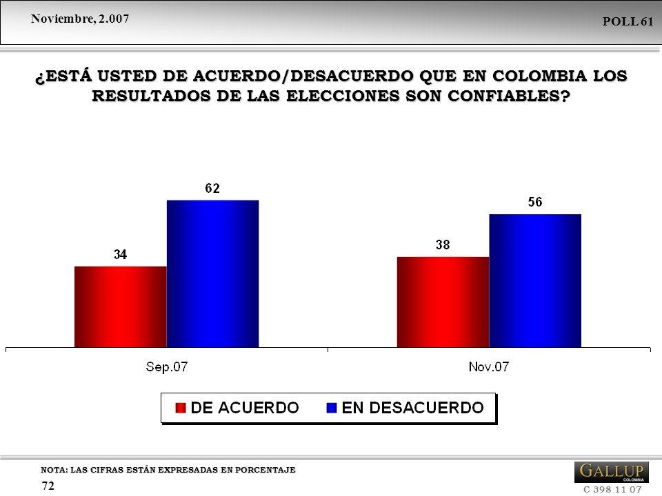 ¿ESTÁ USTED DE ACUERDO/DESACUERDO QUE EN COLOMBIA LOS RESULTADOS DE LAS ELECCIONES SON CONFIABLES