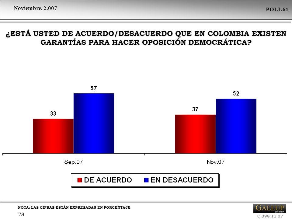 ¿ESTÁ USTED DE ACUERDO/DESACUERDO QUE EN COLOMBIA EXISTEN GARANTÍAS PARA HACER OPOSICIÓN DEMOCRÁTICA
