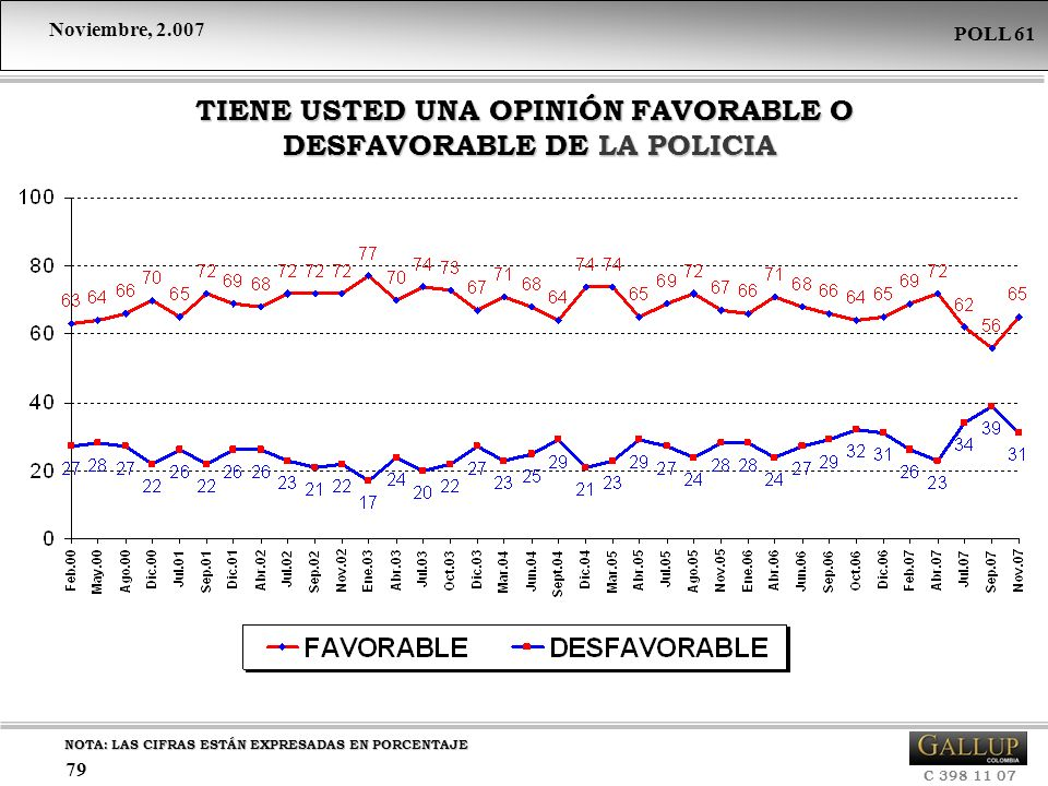 TIENE USTED UNA OPINIÓN FAVORABLE O DESFAVORABLE DE LA POLICIA