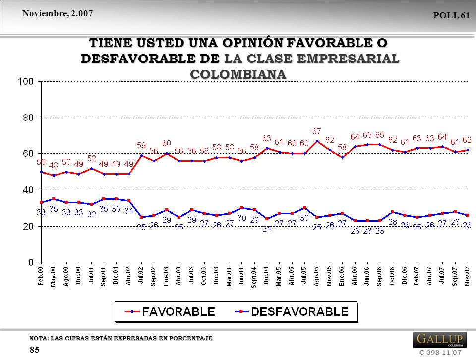 TIENE USTED UNA OPINIÓN FAVORABLE O DESFAVORABLE DE LA CLASE EMPRESARIAL COLOMBIANA