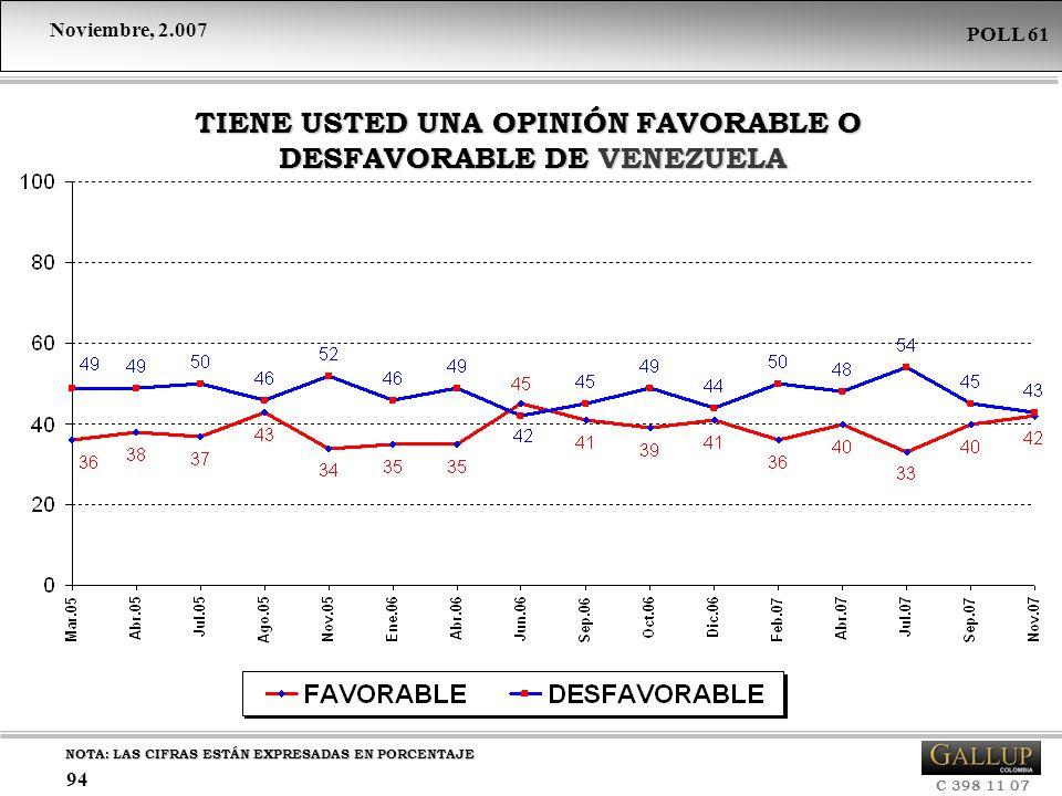 TIENE USTED UNA OPINIÓN FAVORABLE O DESFAVORABLE DE VENEZUELA