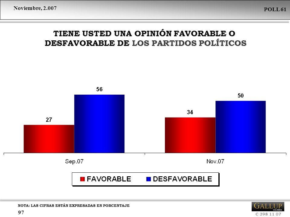 TIENE USTED UNA OPINIÓN FAVORABLE O DESFAVORABLE DE LOS PARTIDOS POLÍTICOS