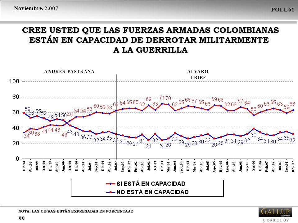 CREE USTED QUE LAS FUERZAS ARMADAS COLOMBIANAS ESTÁN EN CAPACIDAD DE DERROTAR MILITARMENTE A LA GUERRILLA