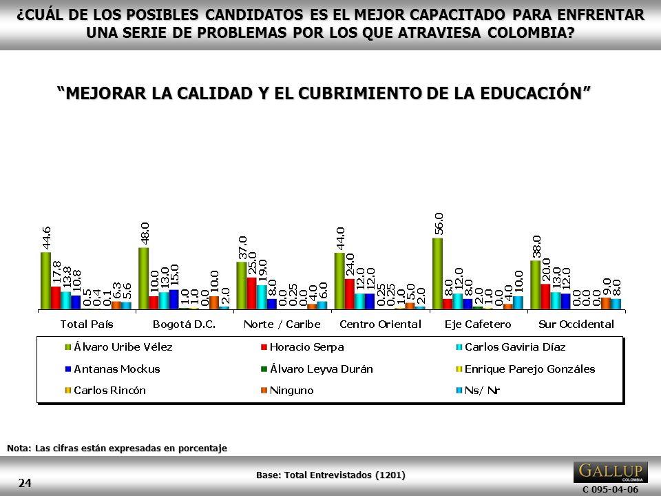 MEJORAR LA CALIDAD Y EL CUBRIMIENTO DE LA EDUCACIÓN