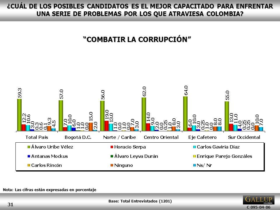 COMBATIR LA CORRUPCIÓN Base: Total Entrevistados (1201)