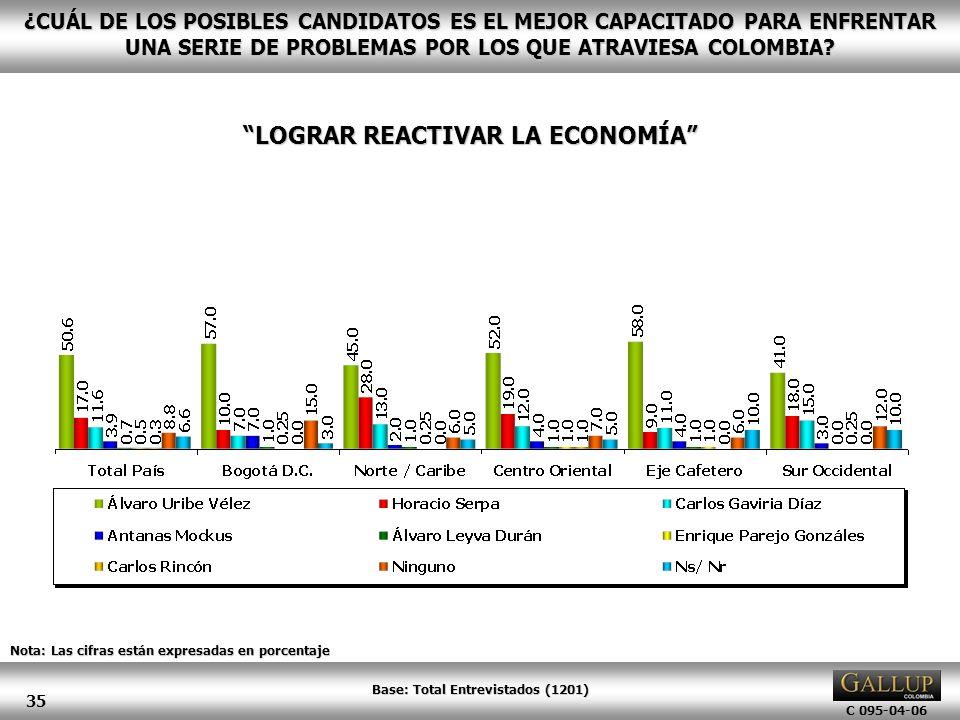 LOGRAR REACTIVAR LA ECONOMÍA Base: Total Entrevistados (1201)