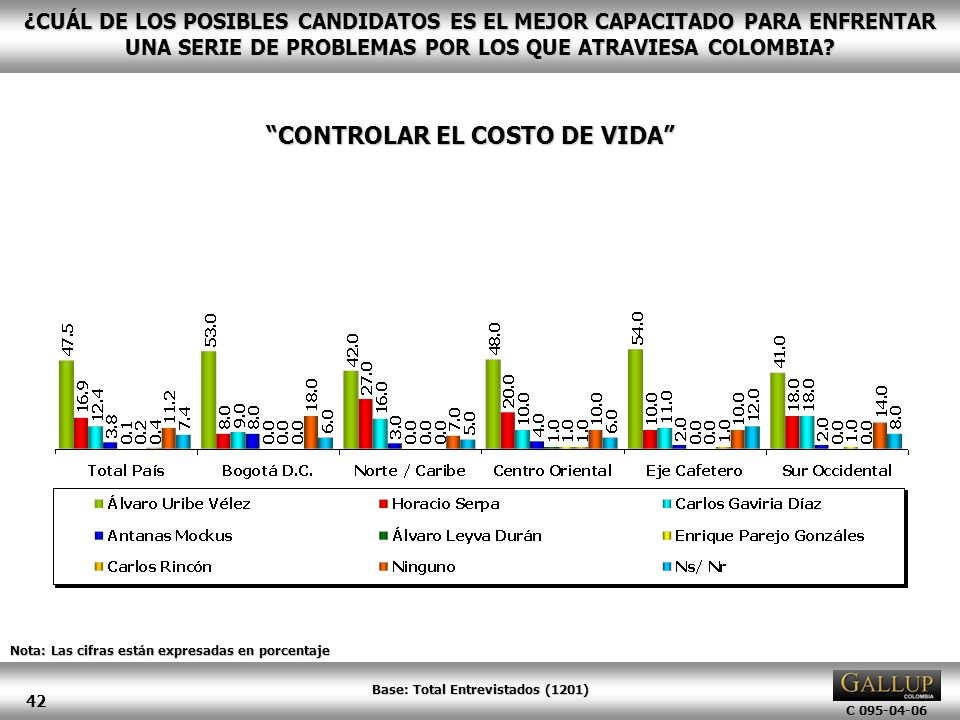 CONTROLAR EL COSTO DE VIDA Base: Total Entrevistados (1201)