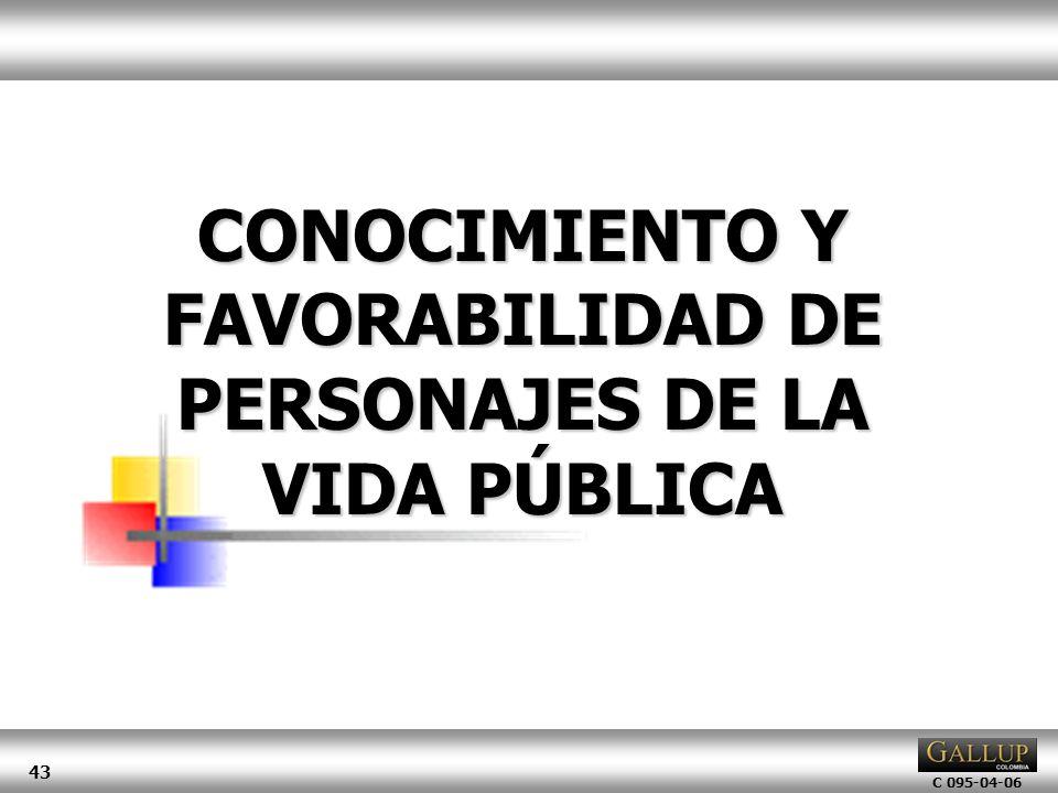 CONOCIMIENTO Y FAVORABILIDAD DE PERSONAJES DE LA VIDA PÚBLICA