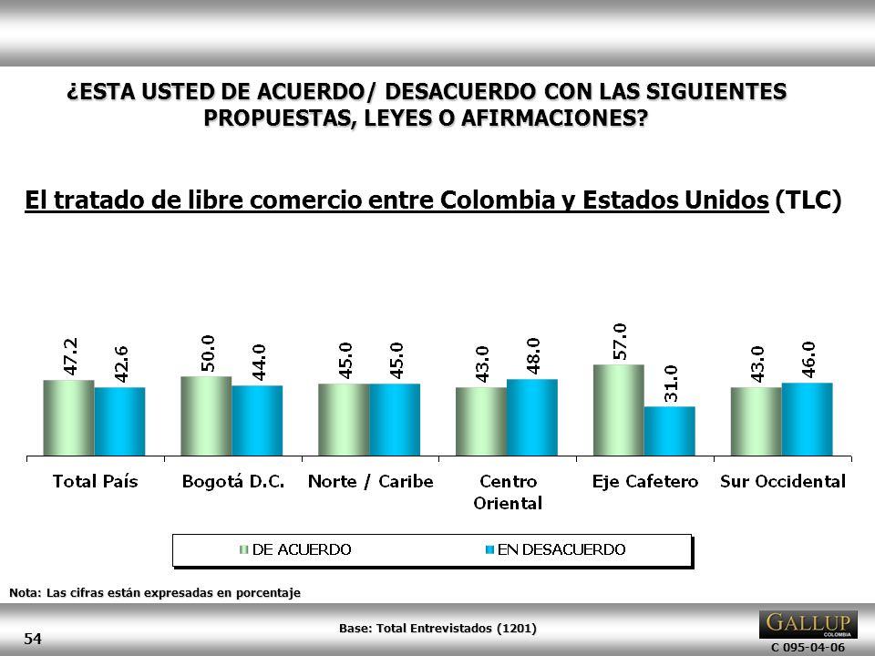 El tratado de libre comercio entre Colombia y Estados Unidos (TLC)