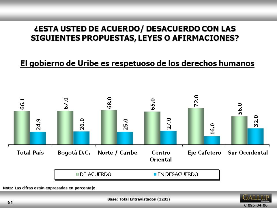 El gobierno de Uribe es respetuoso de los derechos humanos