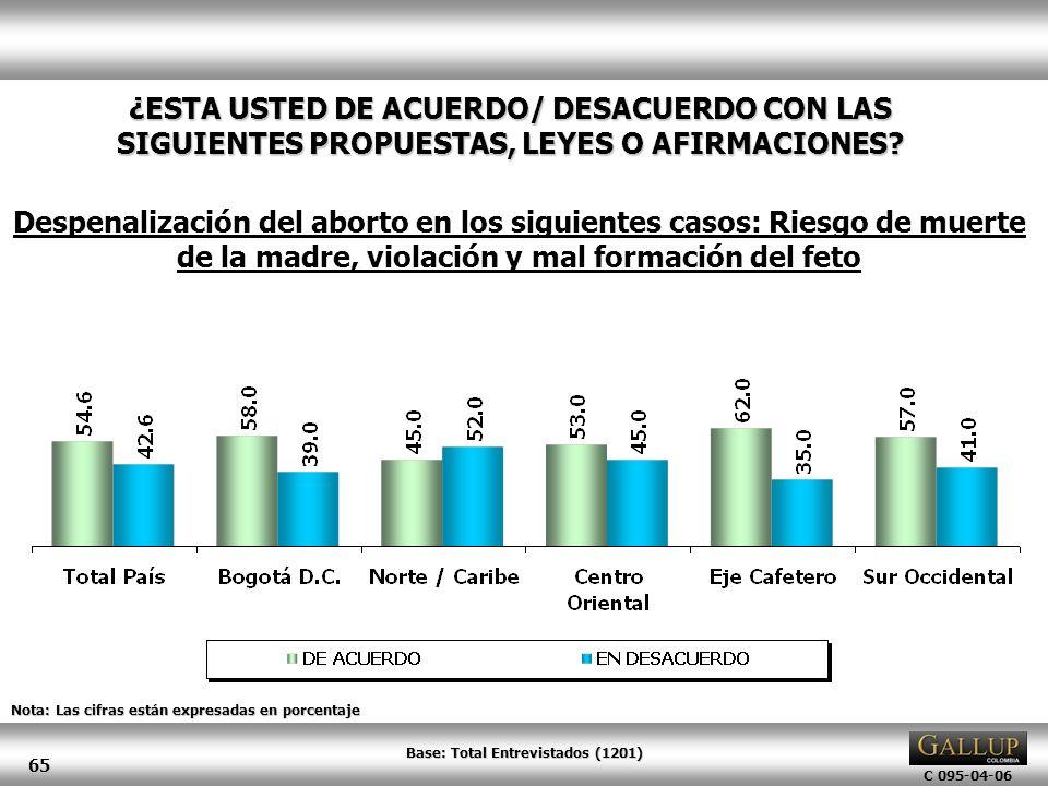 Base: Total Entrevistados (1201)