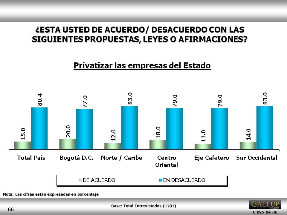 Privatizar las empresas del Estado Base: Total Entrevistados (1201)