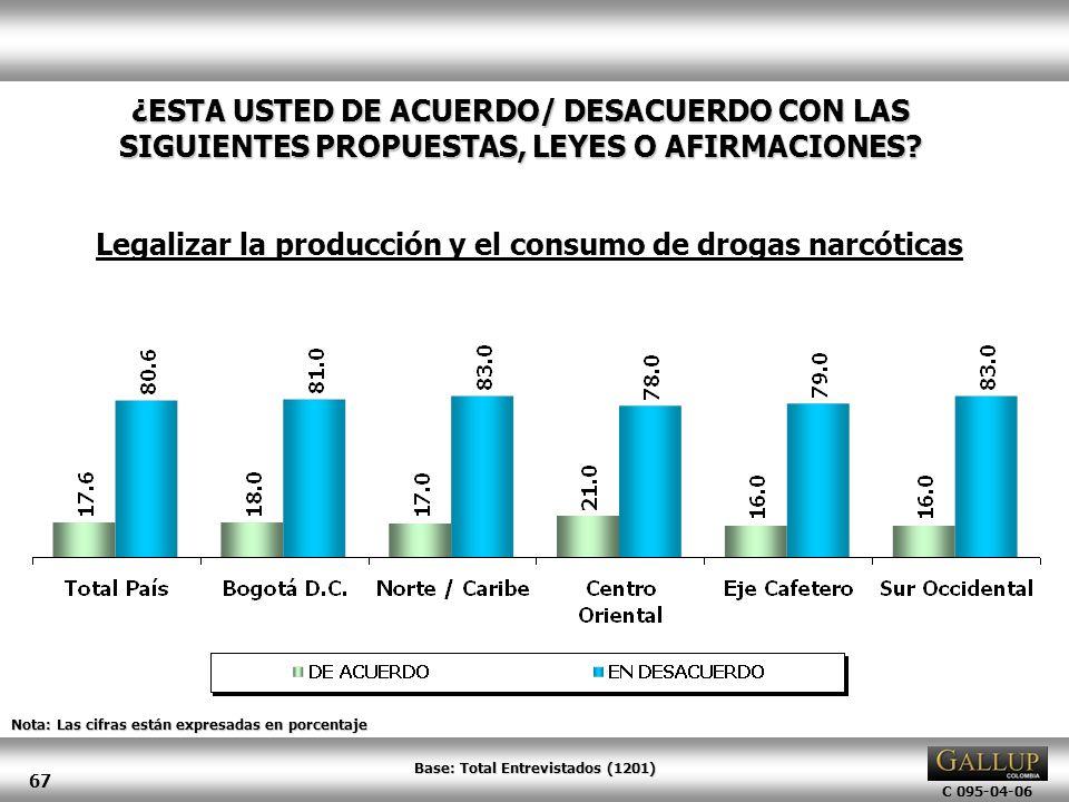 Legalizar la producción y el consumo de drogas narcóticas