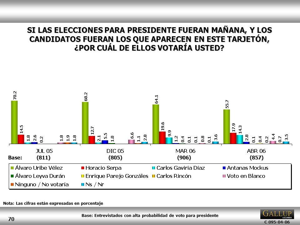 Base: Entrevistados con alta probabilidad de voto para presidente