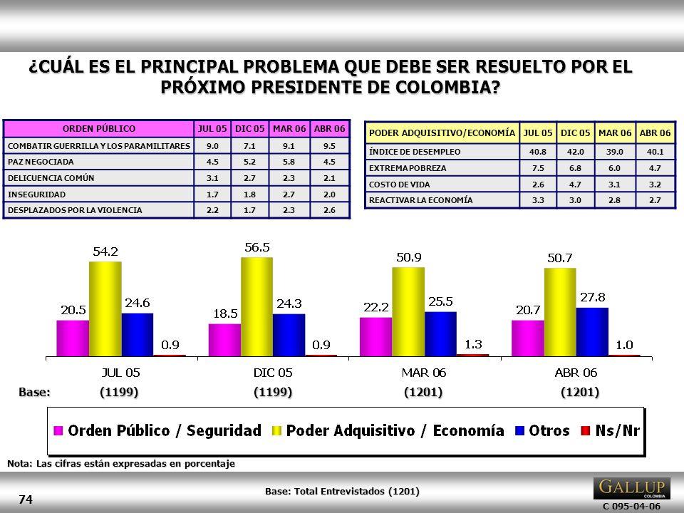 PODER ADQUISITIVO/ECONOMÍA Base: Total Entrevistados (1201)