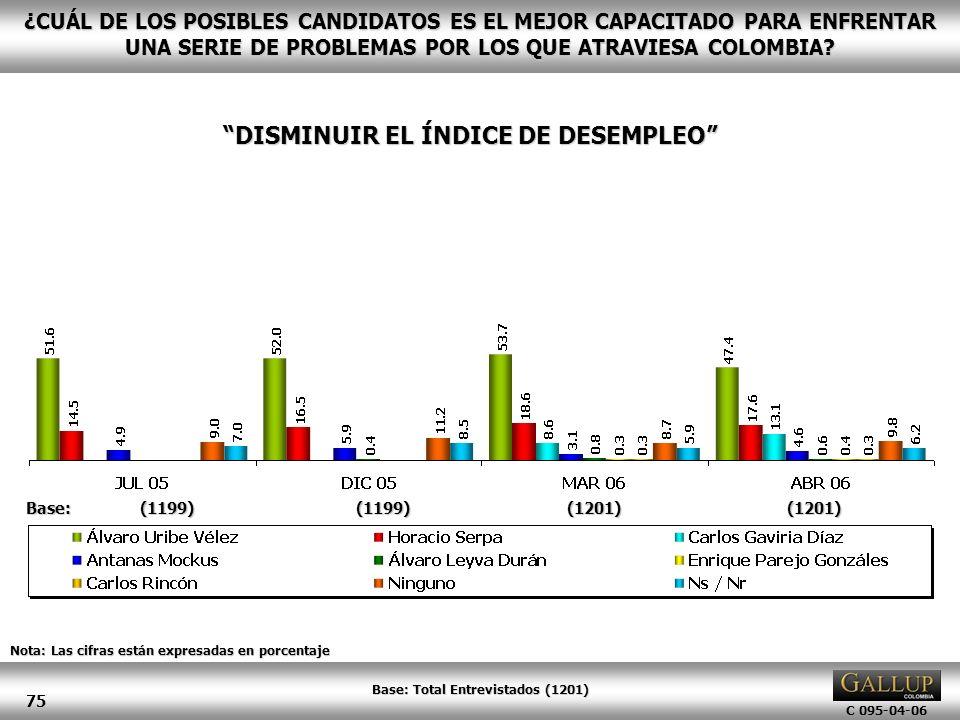 DISMINUIR EL ÍNDICE DE DESEMPLEO Base: Total Entrevistados (1201)
