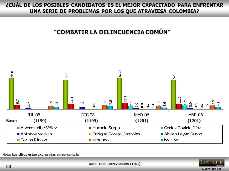 COMBATIR LA DELINCUENCIA COMÚN Base: Total Entrevistados (1201)