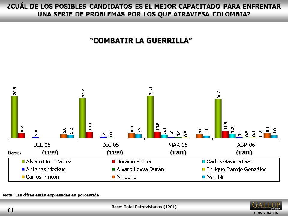 COMBATIR LA GUERRILLA Base: Total Entrevistados (1201)