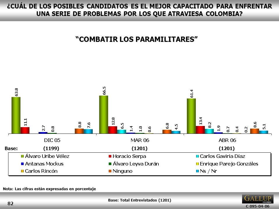 COMBATIR LOS PARAMILITARES Base: Total Entrevistados (1201)