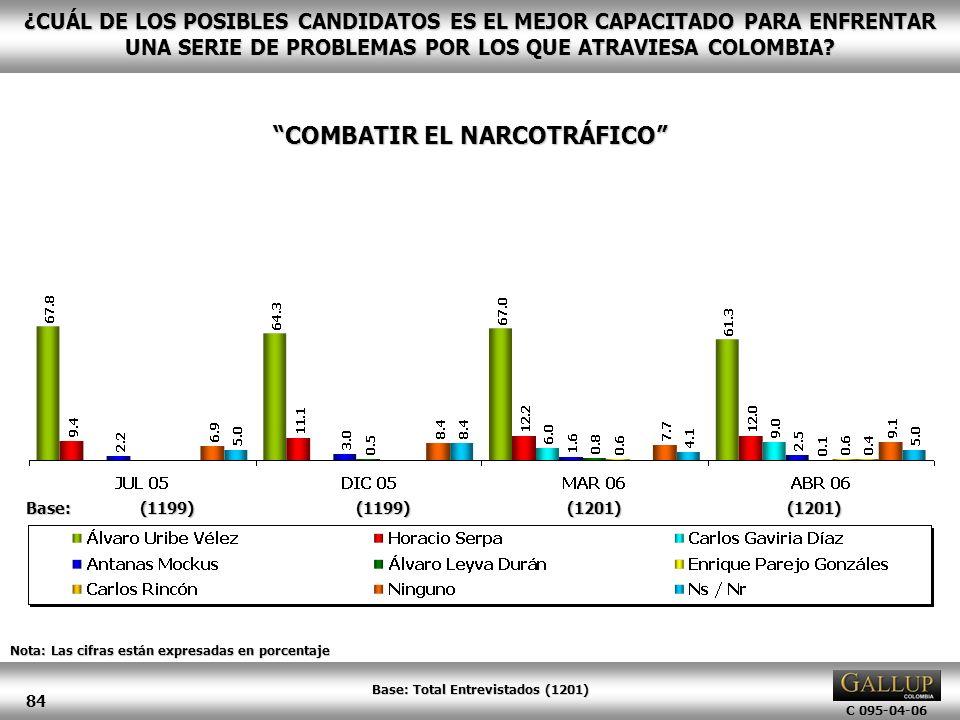 COMBATIR EL NARCOTRÁFICO Base: Total Entrevistados (1201)