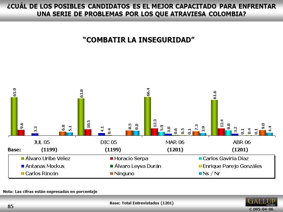 COMBATIR LA INSEGURIDAD Base: Total Entrevistados (1201)