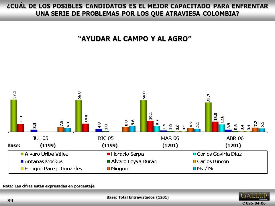 AYUDAR AL CAMPO Y AL AGRO Base: Total Entrevistados (1201)