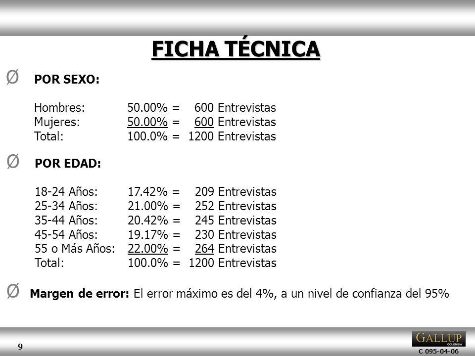 FICHA TÉCNICA POR SEXO: Hombres: 50.00% = 600 Entrevistas
