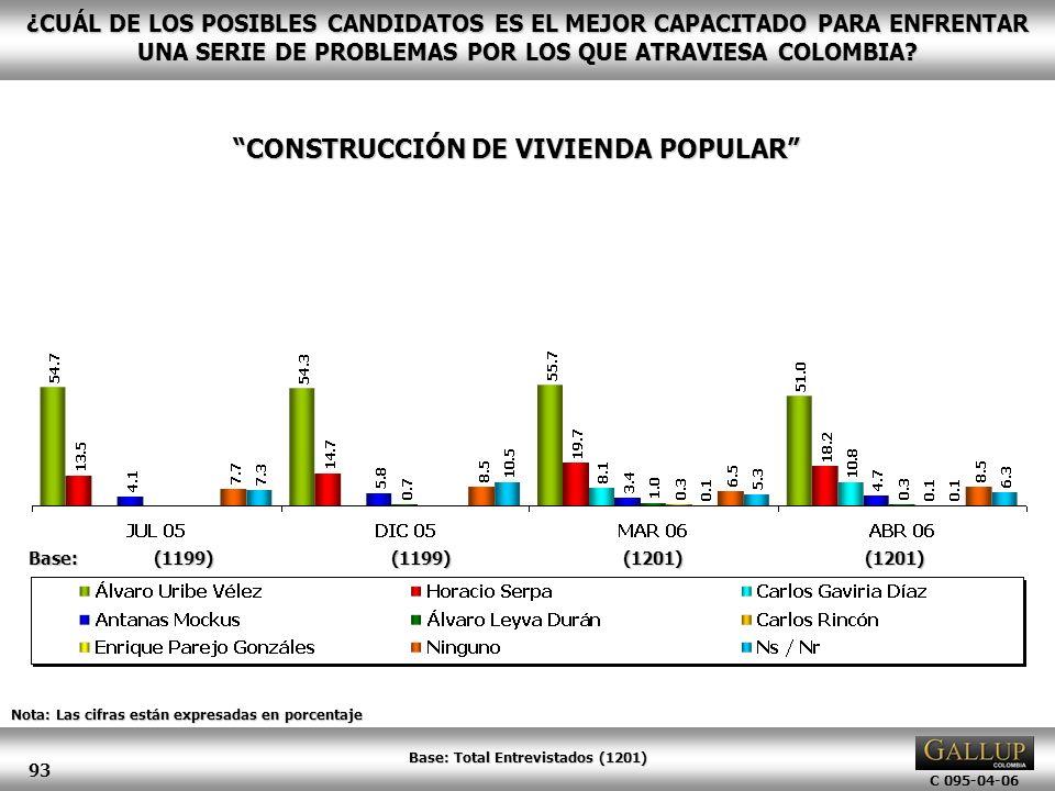 CONSTRUCCIÓN DE VIVIENDA POPULAR Base: Total Entrevistados (1201)