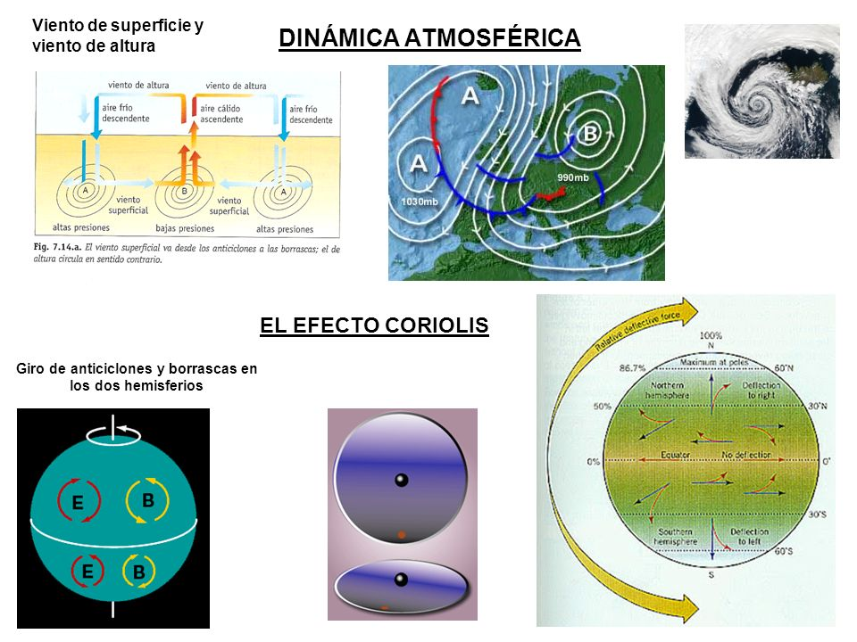 Giro de anticiclones y borrascas en los dos hemisferios