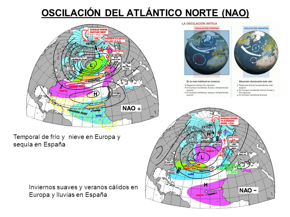 OSCILACIÓN DEL ATLÁNTICO NORTE (NAO)