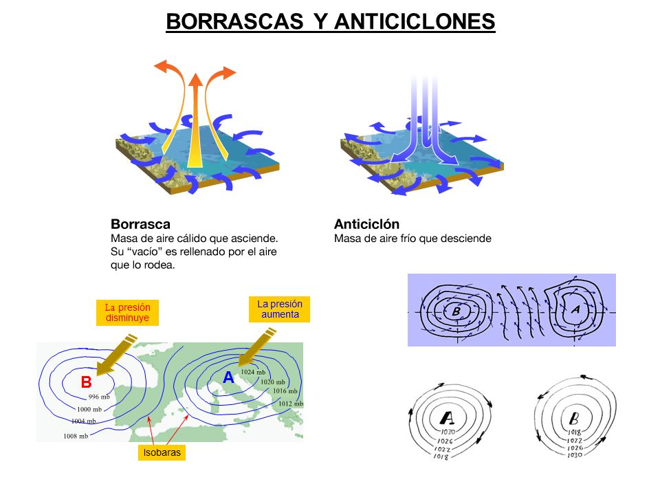 BORRASCAS Y ANTICICLONES