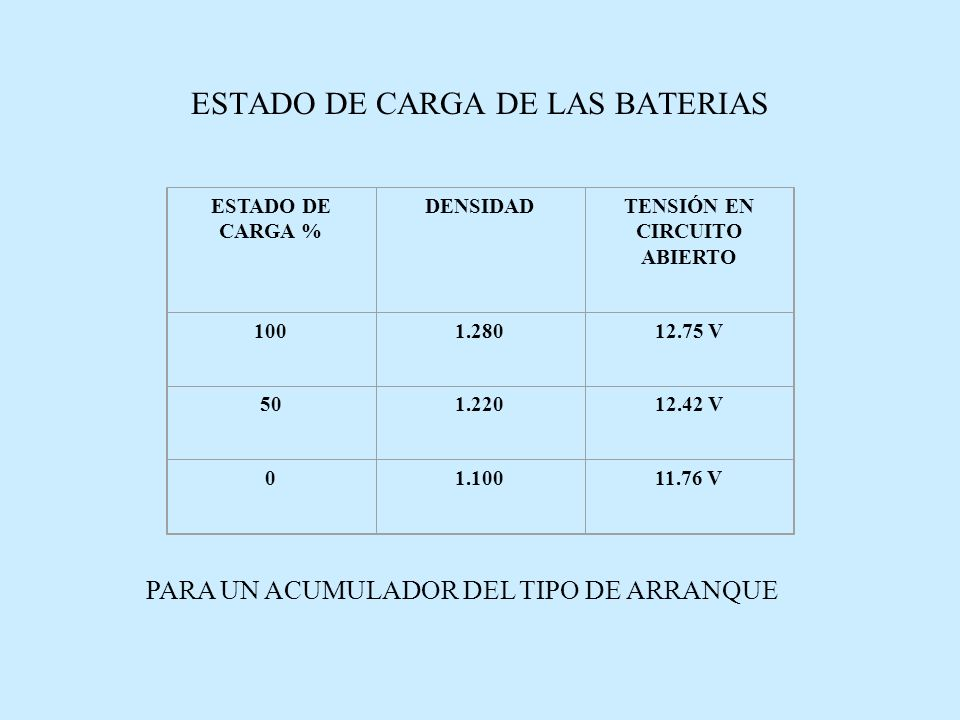 ESTADO DE CARGA DE LAS BATERIAS
