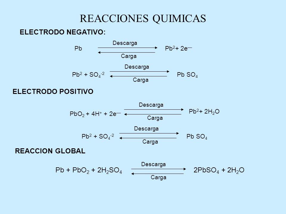 REACCIONES QUIMICAS ELECTRODO NEGATIVO: ELECTRODO POSITIVO