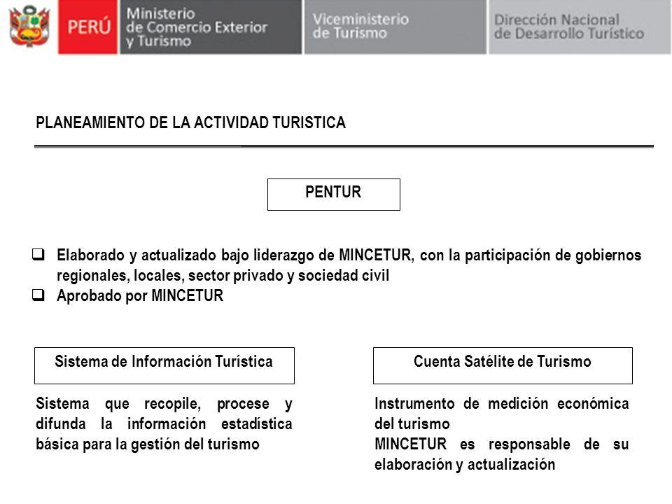 Sistema de Información Turística Cuenta Satélite de Turismo