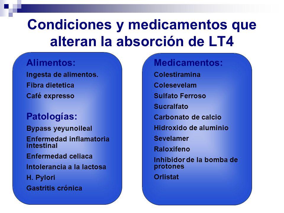 Condiciones y medicamentos que alteran la absorción de LT4