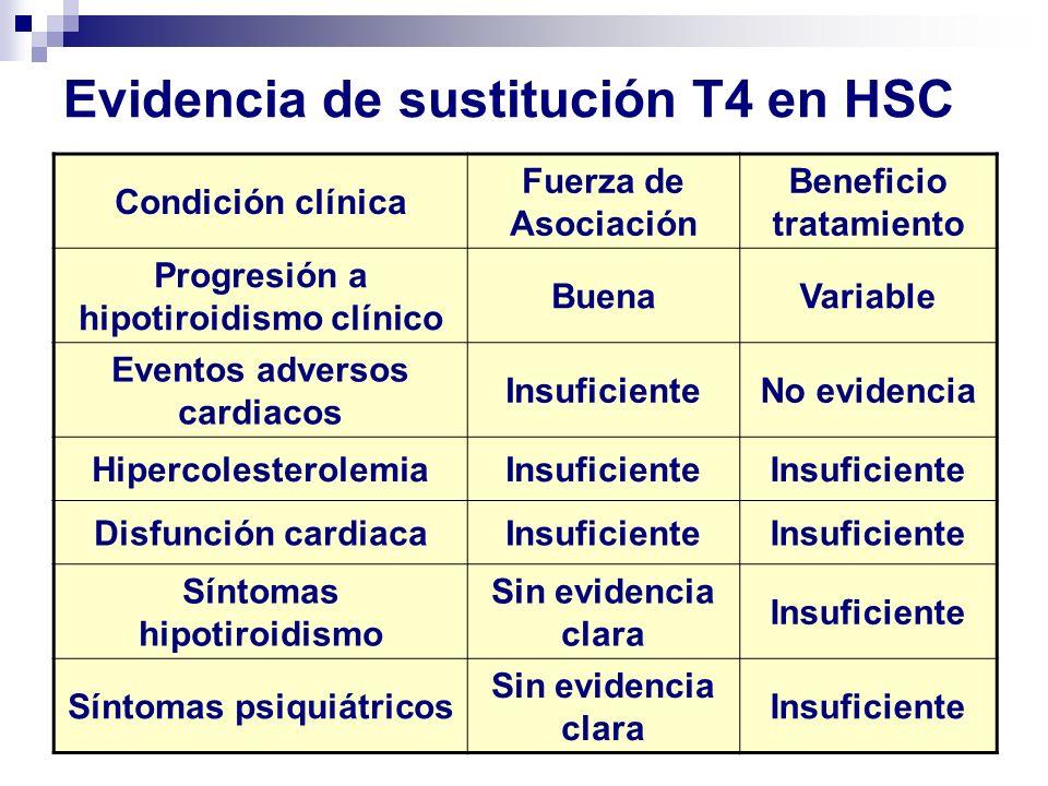 Evidencia de sustitución T4 en HSC