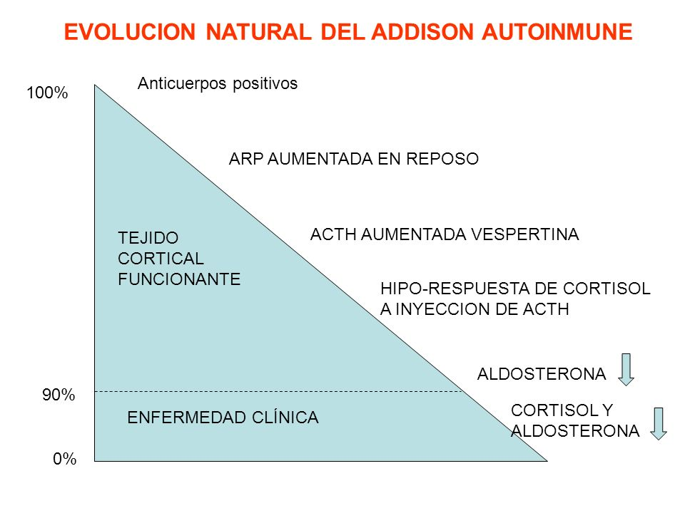 EVOLUCION NATURAL DEL ADDISON AUTOINMUNE
