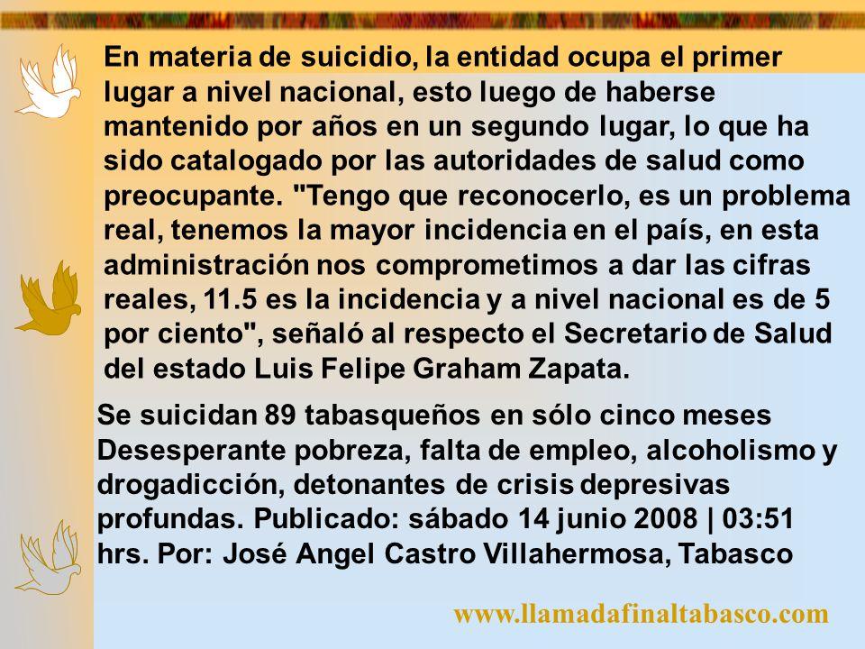 En materia de suicidio, la entidad ocupa el primer lugar a nivel nacional, esto luego de haberse mantenido por años en un segundo lugar, lo que ha sido catalogado por las autoridades de salud como preocupante. Tengo que reconocerlo, es un problema real, tenemos la mayor incidencia en el país, en esta administración nos comprometimos a dar las cifras reales, 11.5 es la incidencia y a nivel nacional es de 5 por ciento , señaló al respecto el Secretario de Salud del estado Luis Felipe Graham Zapata.