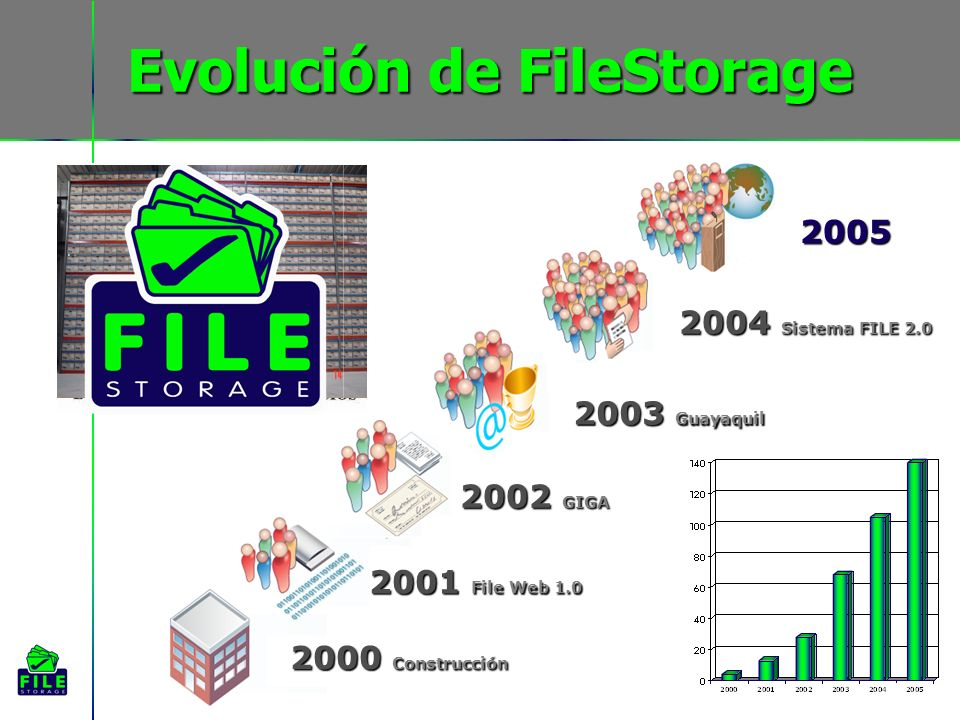 Evolución de FileStorage