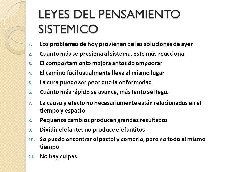 LEYES DEL PENSAMIENTO SISTEMICO