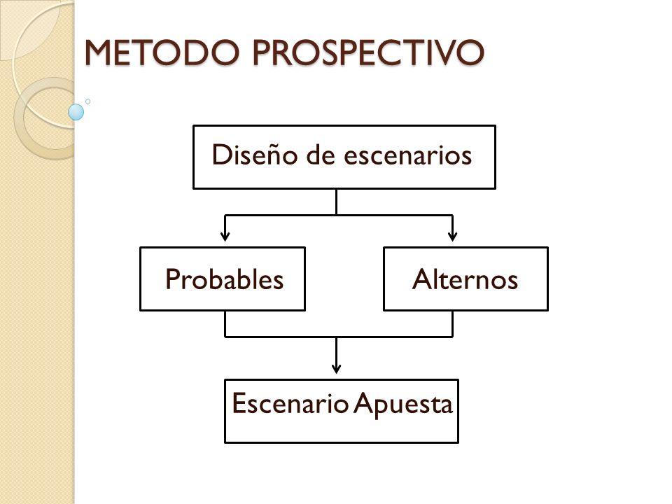 Diseño de escenarios Probables Alternos Escenario Apuesta