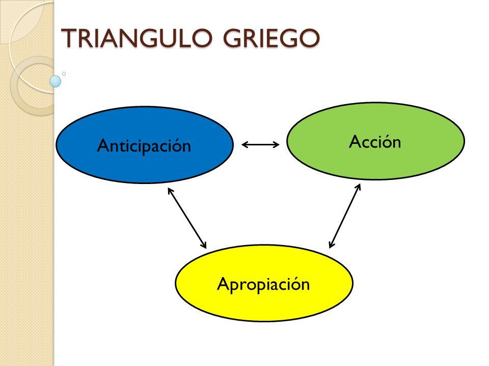 TRIANGULO GRIEGO Acción Anticipación Apropiación